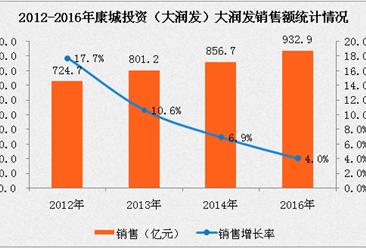 2016年中國連鎖百強:大潤發經營數據分析