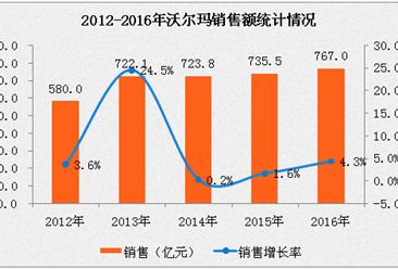 2016年中国连锁百强:沃尔玛经营数据分析