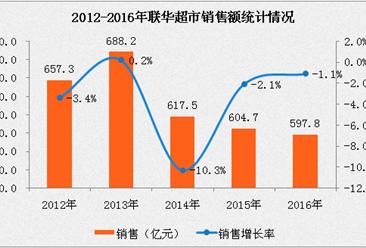 2016年中国连锁百强:联华超市经营数据分析