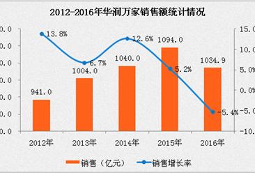 2016年中國連鎖百強:華潤萬家經營數據分析