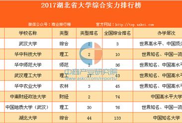 2017湖北省大學綜合實力排行榜