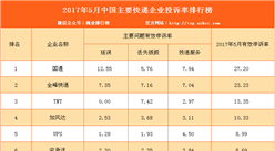 2017年5月中国主要快递企业投诉率排行榜