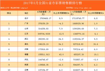 2017年1-5月全国31省市福利彩票销售额排行榜(附全榜单)