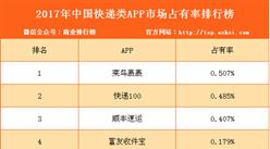 2017年中国快递类APP市场占有率排行榜