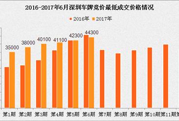 2017年1-6月深圳小汽车车牌竞价情况统计分析(图表)