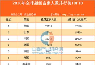 2016年全球超级富豪人数排行榜TOP10