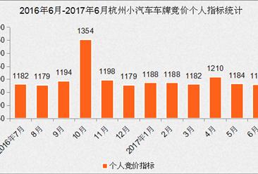 2017年6月杭州小汽车车牌竞价数据分析(图表)