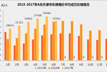 2017年1-6月天津小汽车车牌竞价情况统计分析(图表)