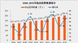 中国新增执业医师10年仅83万 医生流失到底有多严重?