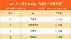 2017年中国物流类APP市场占有率排行榜