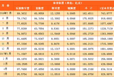 2017年1-5月全国彩票销售情况分析:销售额增长6.8%(图表)