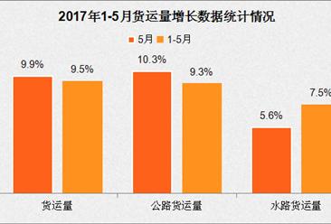 2017年1-5月国内交通运输经济运行分析:客运增速回升(图表)
