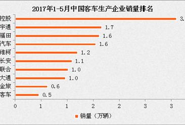 2017年1-5月中国客车企业销量排名:江铃第一 累计3.1万辆