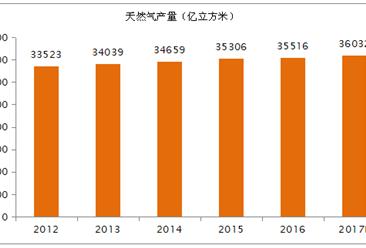 2017年全球天然气生产消费与前景展望