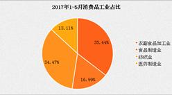 2017年1-5月消費品工業分析:同比增長7.4%
