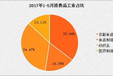 2017年1-5月消费品工业分析:同比增长7.4%