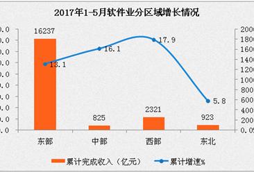 2017年1-5月全国软件业经济运行情况分析:同比增长13.4%(附图表)