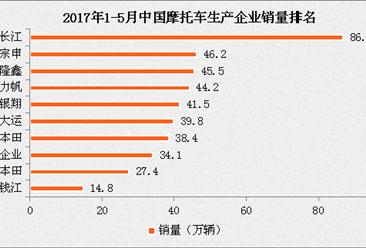 2017年1-5月中国摩托车企业销量排名:大长江稳拿第一