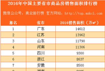 2016年中国主要省市商品房销售面积排行榜