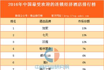 2016年中国最受欢迎的连锁经济酒店排行榜