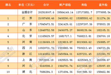 2017年1-5月中国主要省市原保险保费收入排行榜