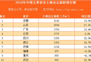 2016年中国主要省市土地出让面积排行榜