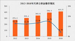 天津公积金缴存最低基数提高 天津公积金缴存额五年增长52%(附图表)
