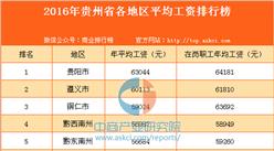 2016年贵州省各地区平均工资排行榜