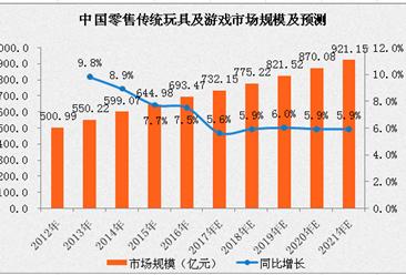 2017年中国传统玩具及游戏市场分析及预测