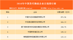 2016年中国货代物流企业百强排行榜