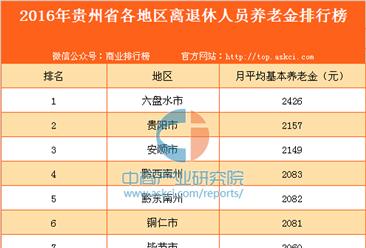 2016年贵州省各地区离退休人员养老金排行榜