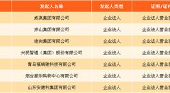 山东首家民营银行开业:威海蓝海银行定位服务海洋经济