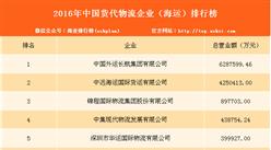 2016年中国货代物流企业(海运)排行榜(TOP50)