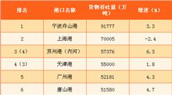 2016年中国大陆货物吞吐量排名TOP30(附表格)