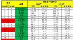 2017年全球轮胎制造商销售额TOP20(附图表)