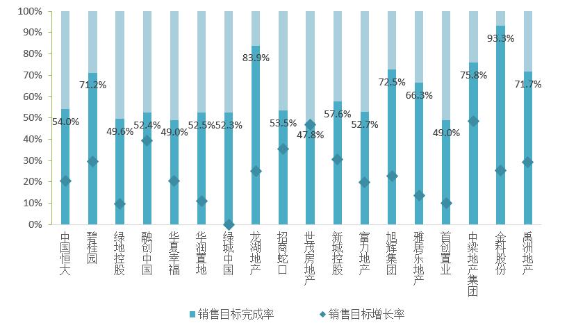 2017上半年房企业绩排行榜出炉:年度目标平均完成61%
