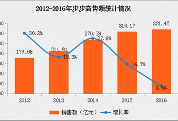 2016年中国连锁百强:步步高经营数据分析