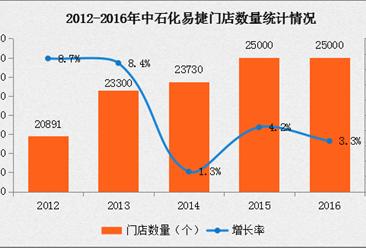 2016年中国连锁百强:易捷便利店经营数据分析