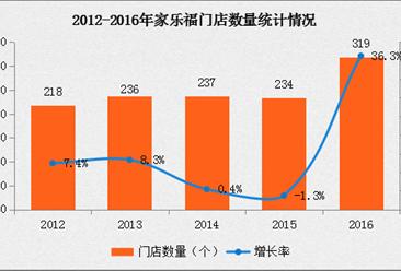 2016年中国连锁百强:家乐福经营数据分析
