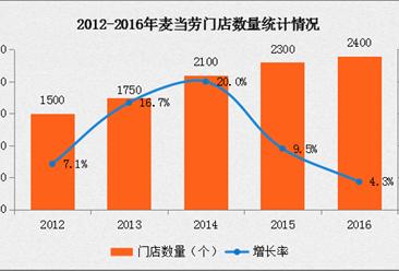 2016年中国连锁百强:麦当劳经营数据分析