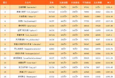 2017年6月国内游戏行业微信公众号25强排行榜(附完整榜单)