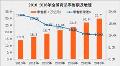 2016年中国零售业发展回购及2017年零售业展望