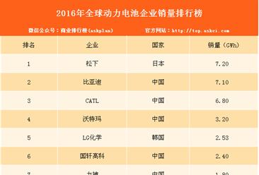 2016年全球动力电池企业销量排行榜(TOP10)