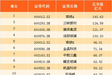 2017年上半年玻璃行業上市公司市值排行榜(TOP13)