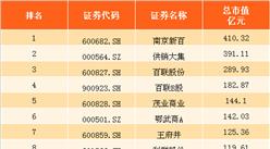 2017年上半年百货行业上市公司市值排版榜(TOP45)