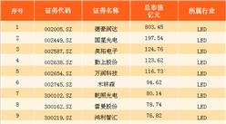 2017年上半年LED行业上市公司市值排行榜(TOP20)