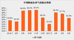 2017年6月中国物流业景气指数为55.8%(附分析图表)