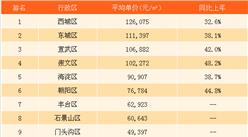 2017年6月北京各区县房价排名分析(附最新限购限贷政策)