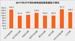 2017年6月中国电商物流指数123.2点:旺季来临(附解析)