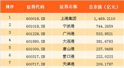 2017上半年国内港口相关上市企业市值排行榜